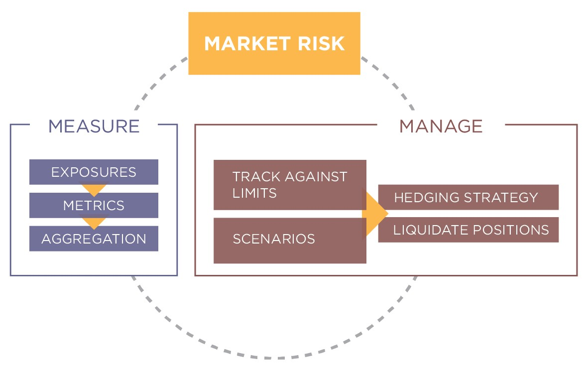 Market Risk Management To Support Treasury Business