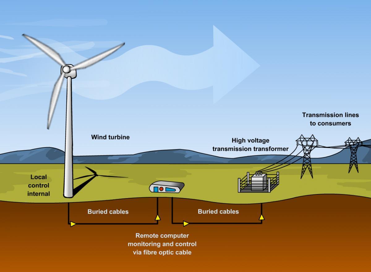 Pembangkit Listrik Tenaga Bayu (Wind Turbine Power Plant)