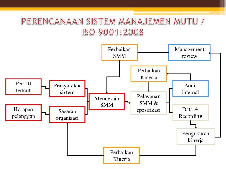 pelatihan sistem manajemen iso