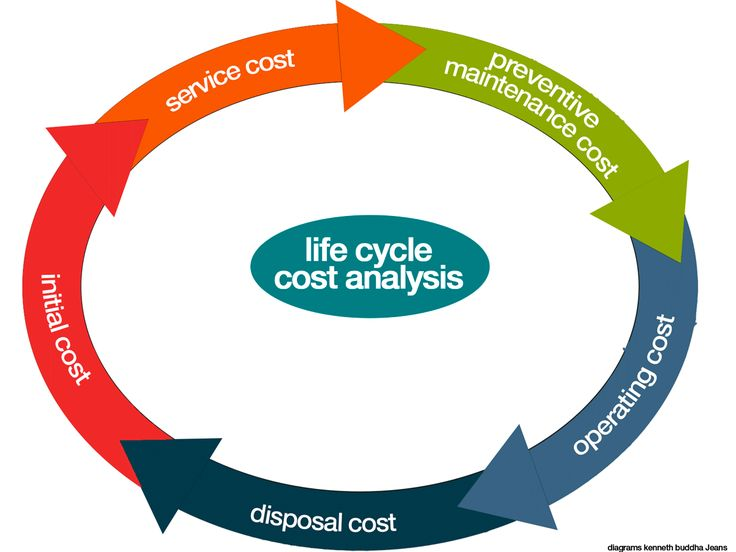Life Cycle Cost Analysisi (LCCA)